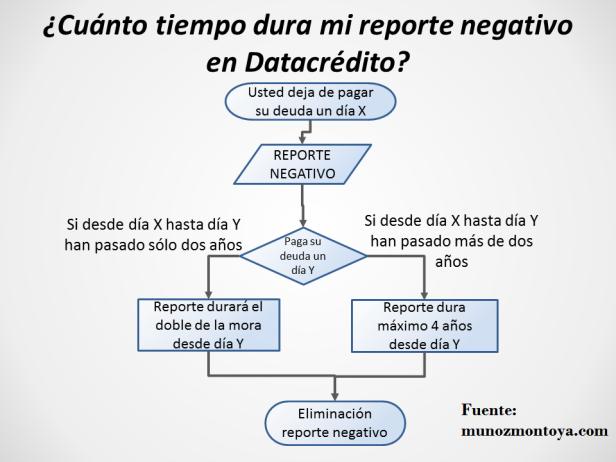 reporte negativo