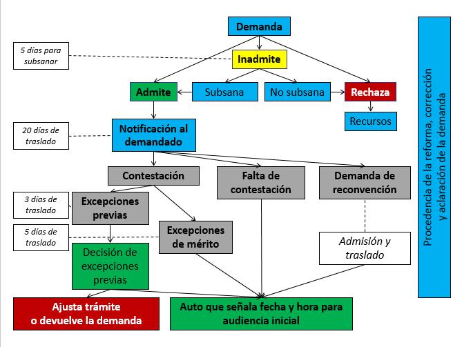 8a495cdc9 Una visión panorámica del Código General del Proceso – De Hechos y ...