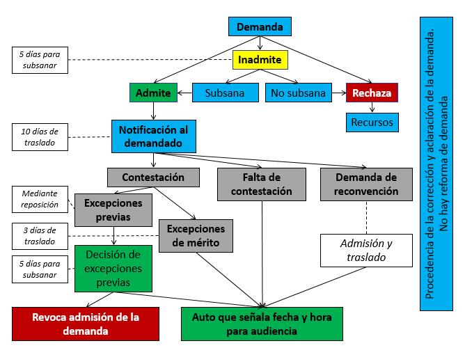 Una visin panormica del cdigo general del proceso de hechos y verbal sumario ccuart Choice Image