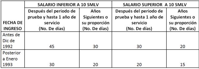cálculo despido sin justa causa.png
